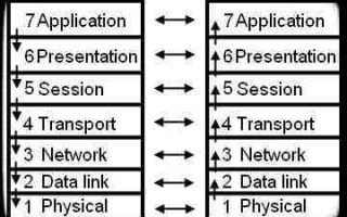 7 уровней модели OSI — физический, канальный, сетевой, транспортный, сеансовый, представления, прикладной