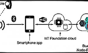 IoT устройства помогают злоумышленникам узнать личную информацию пользователей