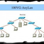Технология 100VG-AnyLAN