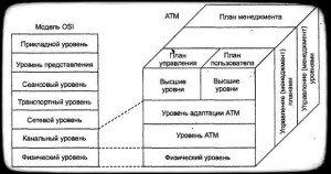 архитектурная модель ATM