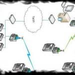 Аналоговые коммутируемые и выделенные линии