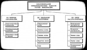 классификация электромагнитных каналов утечки