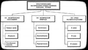 Классификация материально-вещественных каналов
