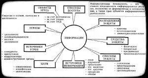онцептуальная модель безопасности информации