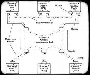 Подключение узлов к кольцам FDDI