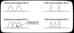 сети DWDM перекрытие спектра соседних волн
