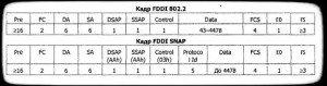 форматы кадров FDDI