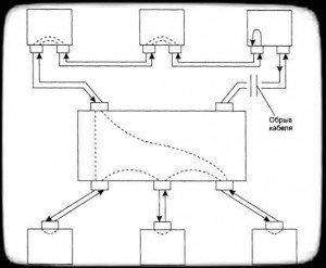 реконфигурация сети FDDI при обрыве