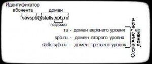 формат почтового internet-адреса