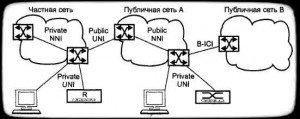 интерфейсы сетей АТМ