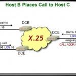 Коммутируемые пакетные сети х 25