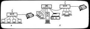 Organization of remote access