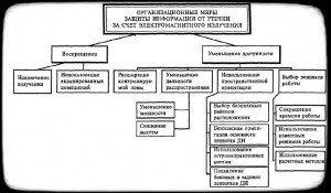 Организационные меры по устранению электромагнитных каналов утечки