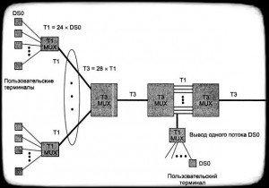 PDH демультиплексирования