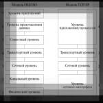 Параметры протокола TCP-IP