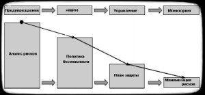 процесс разработки политики безопасности