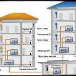 Структурированные кабельные системы — СКС