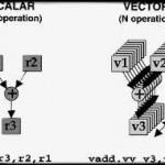 Суперскалярная архитектура процессора