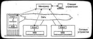 Структура систем управления сетью