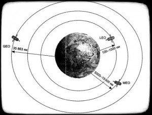 Типы орбит спутников