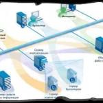 Виртуальные локальные сети и приоритизация трафика