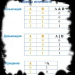 Законы и функции булевой алгебры