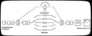блок-схема аналогового шумомера