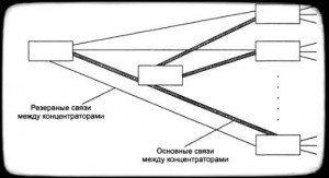 резервные связи между концентраторами Ethernet