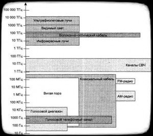 полосы пропускания каналов связи