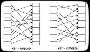 блочный шифр как закон отображения