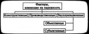 классификация факторов по области действия