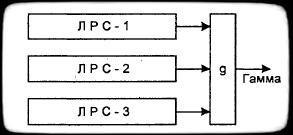 комбинирующий поточный шифр