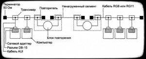 компоненты физического уровня среды стандарта 10Base-5