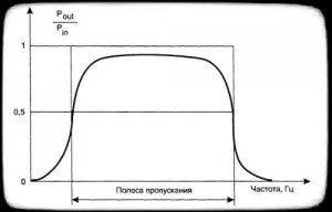 зависимость затухания частоты