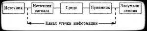 структура канала утечки