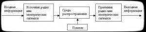 структура радиоэлектронного канала утечки