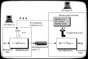 Алгоритм шифрования RSA