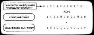 шифрование поточным шифром