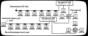смешанная топология сети arcnet
