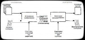 модель стегосистемы