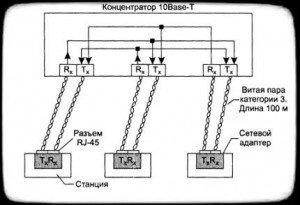 сеть стандарта 10Base-T