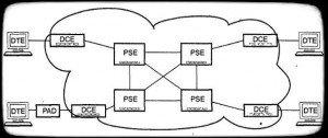 структура сети x.25