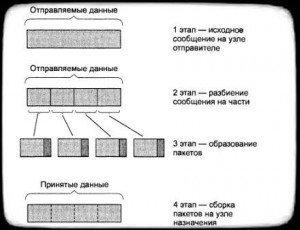 разбиение потока данных при коммутации пакетов