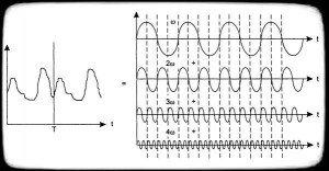 характеристики периодического сигнала