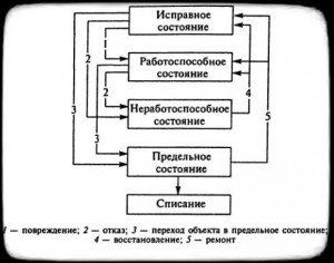 схема постоянных событий и состояний объекта
