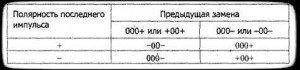 заменяющие коды hdb3