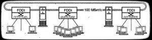 кольцевая магистраль на базе коммутаторов FDDI
