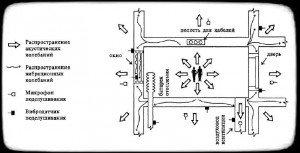 схема акустических каналов утечки