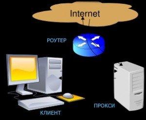 схема работы proxy
