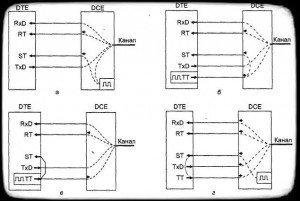 варианты синхронизации передатчика